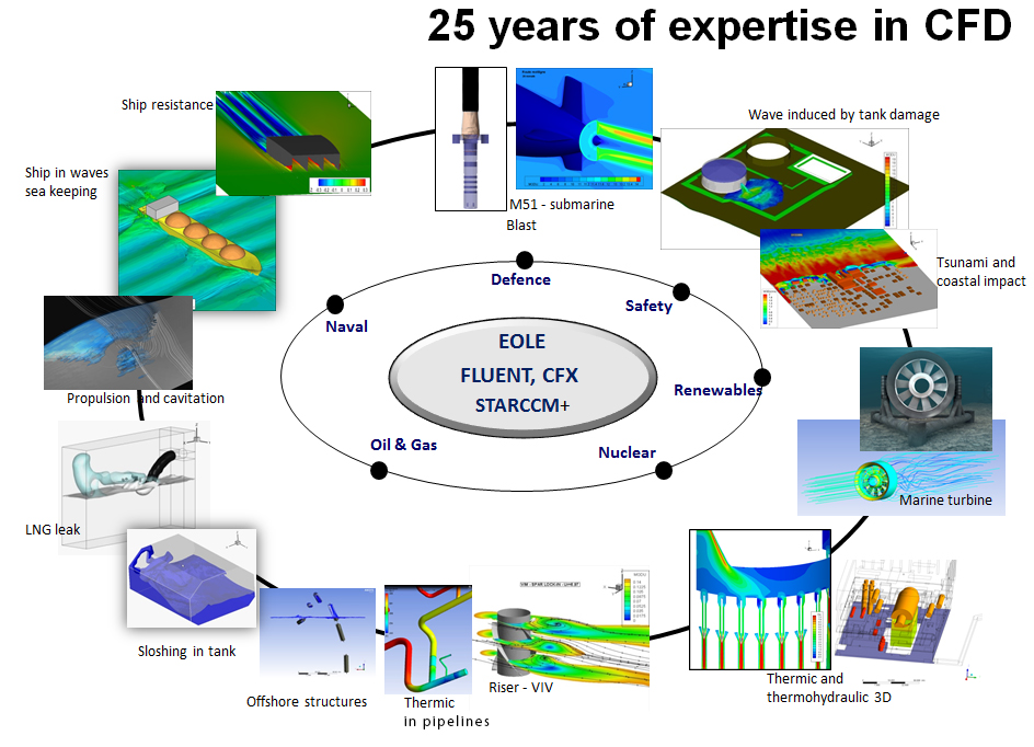 expertise-in-cfd