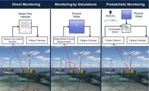 Integrity Management of Floating Wind Turbine